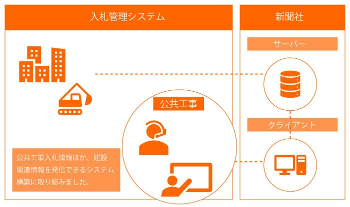 イメージ:入札管理システム