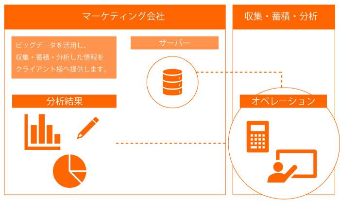 イメージ:ビックデータ解析運用