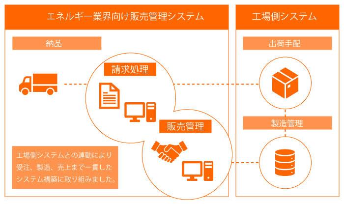 イメージ:販売管理システム