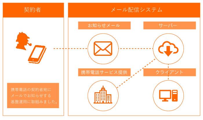 イメージ:メール配信システム