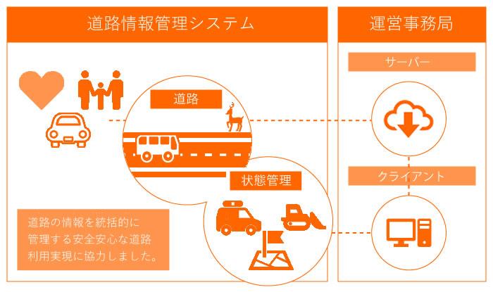 イメージ:道路情報管理システム