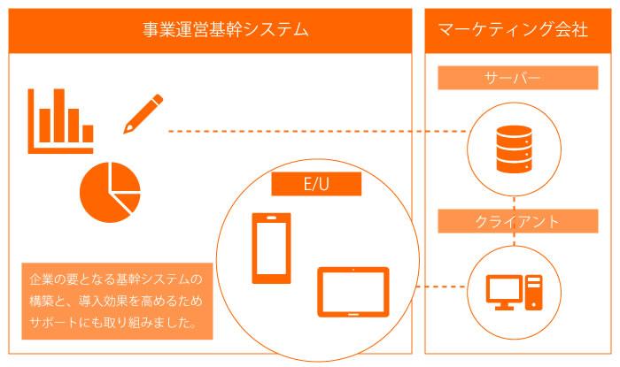 イメージ:基幹システム