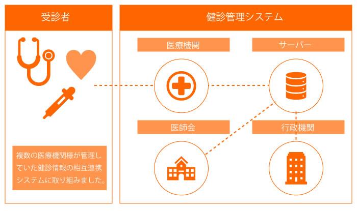 イメージ:健診管理システム