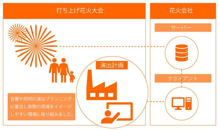 イメージ:演出支援システム