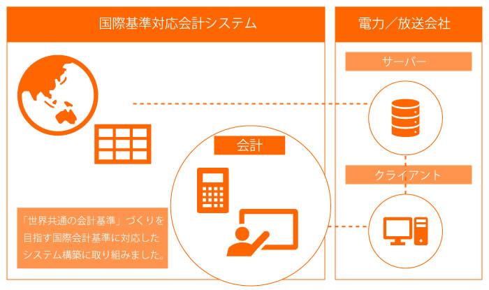 イメージ:会計システム