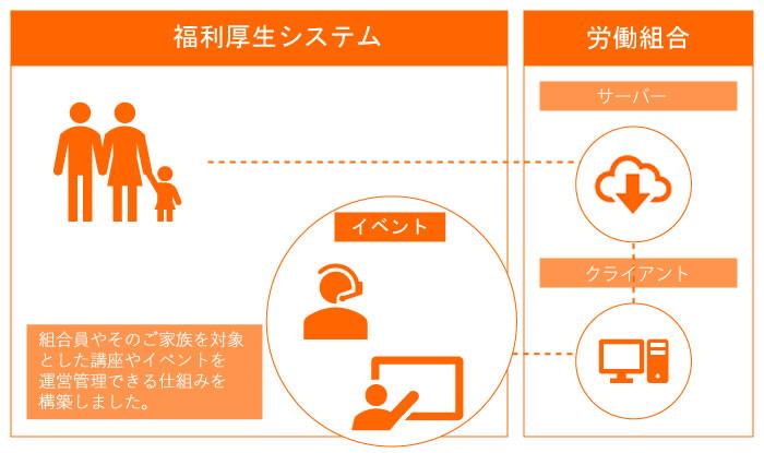 イメージ:福利厚生システム