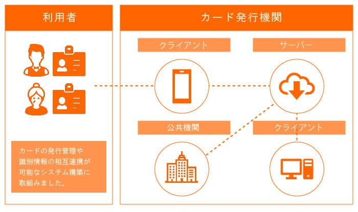 イメージ:識別カード管理システム