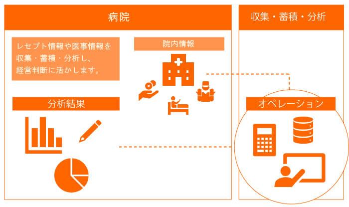 イメージ:医療データ分析システム
